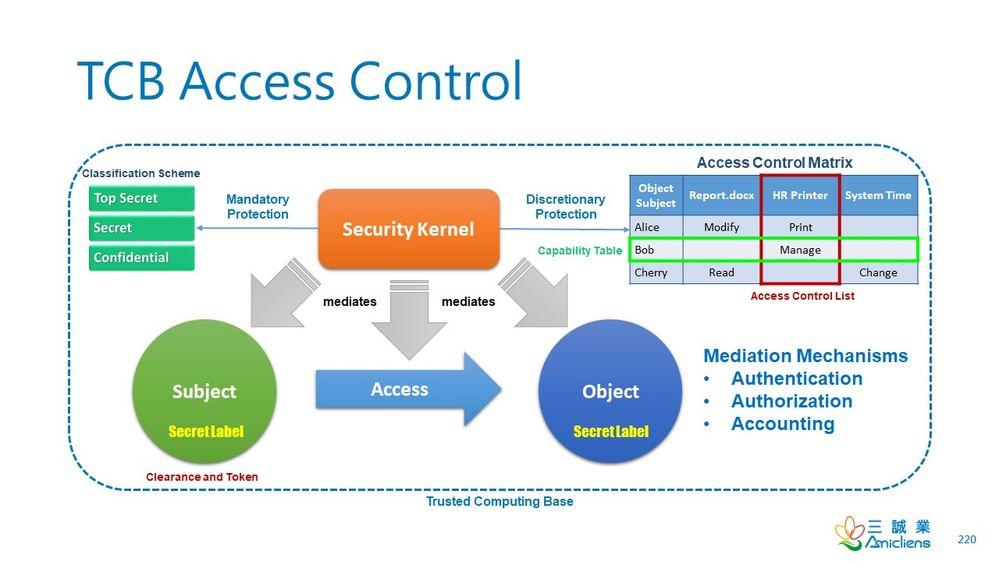 TCBAccessControl.jpg