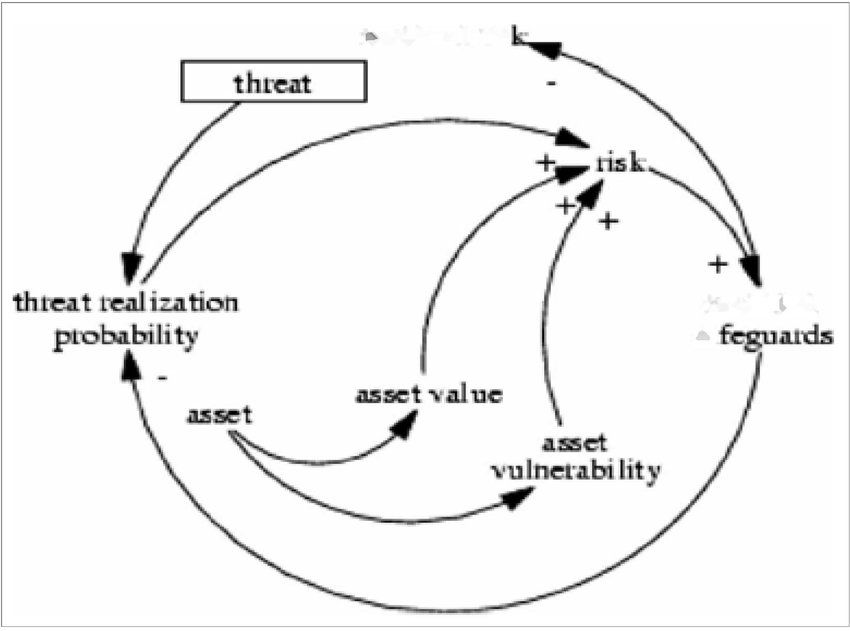 Risk-threat-vulnerability-and-asset-relationship-II