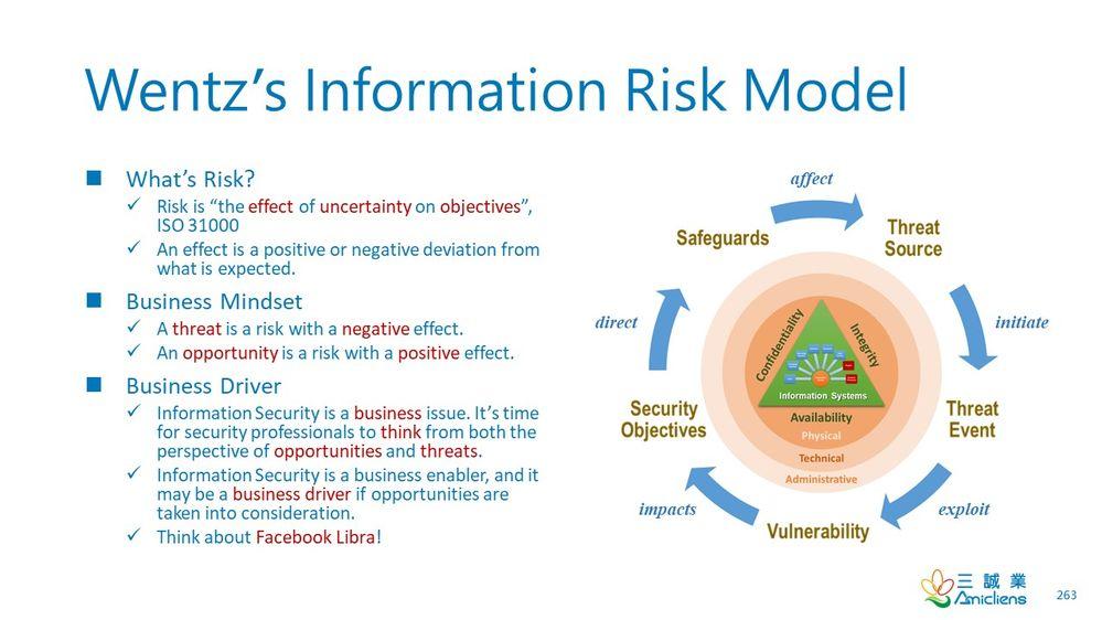 Wentz's Information Risk Model