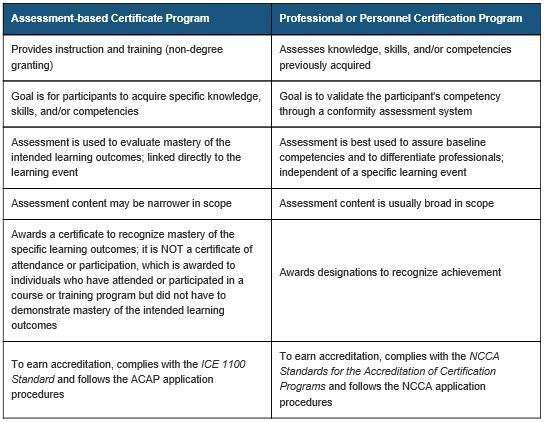 Certificate versuse Certification Table From ICE.JPG