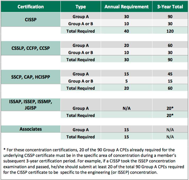Cissp Group B Credits Isc Community