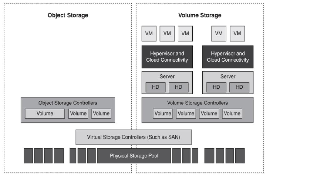 IaaS Storage Types.png