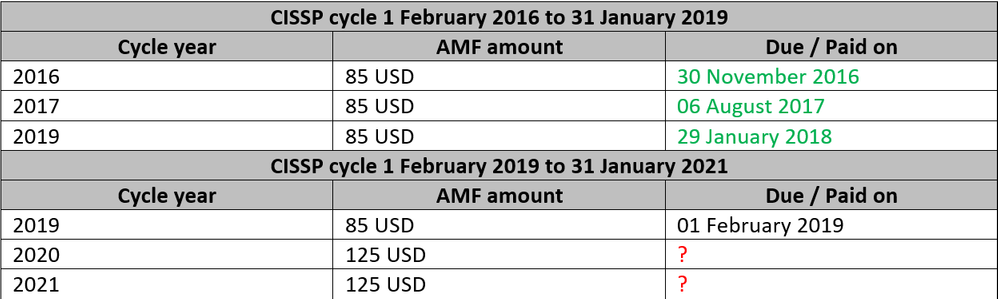 Cycles & AMFs.png