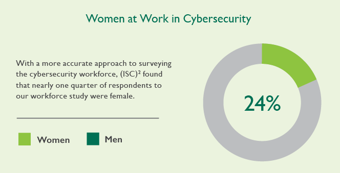 Women-in-Cybersecurity-Graph-1.png
