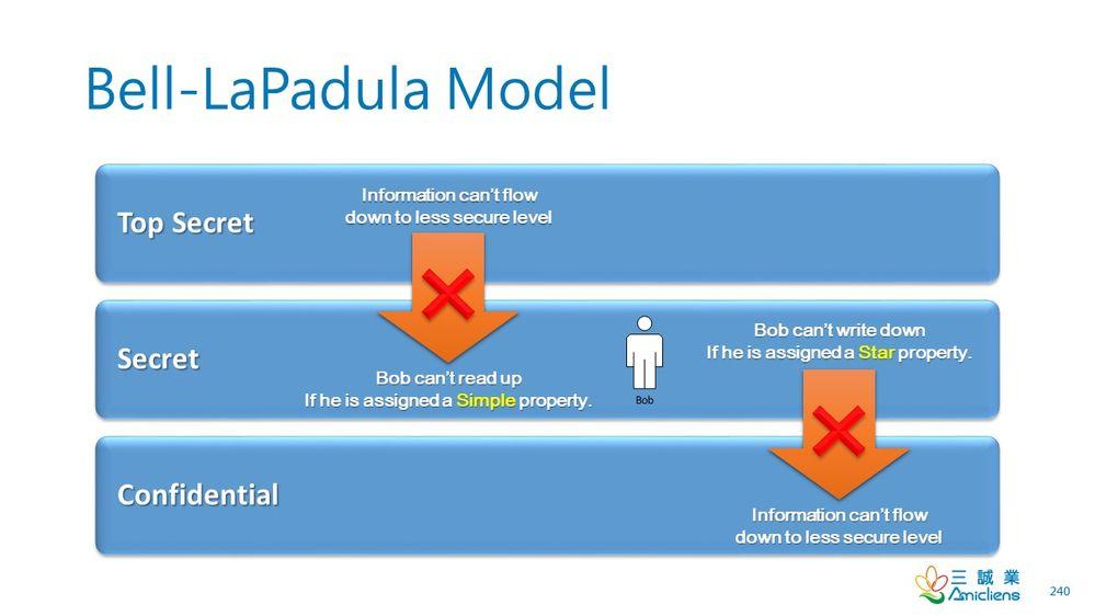 BellLaPadulaModel.jpg